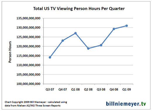 TV viewing by quarter