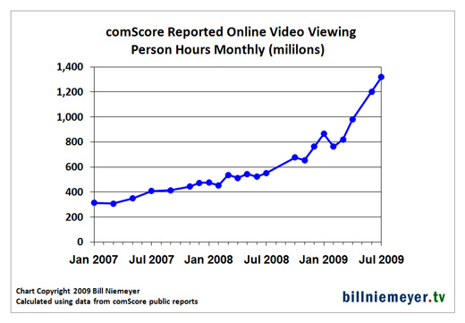 comscore streams chart
