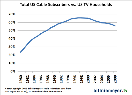 Chart of cable share of US TV households