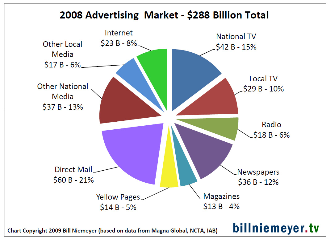 Niemeyer review adtech a bit of reality to go with some net kool pie chart of 2008 overall ad spend mix geenschuldenfo Gallery